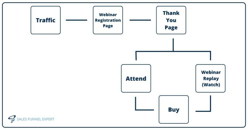 how webinar funnel works